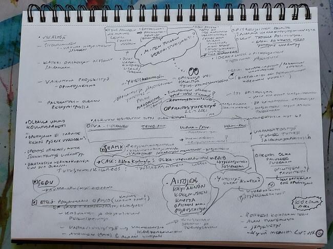 Muistilehtiön sivu, joka täynnä muistiinpanoja ajatuskartan muodossa.